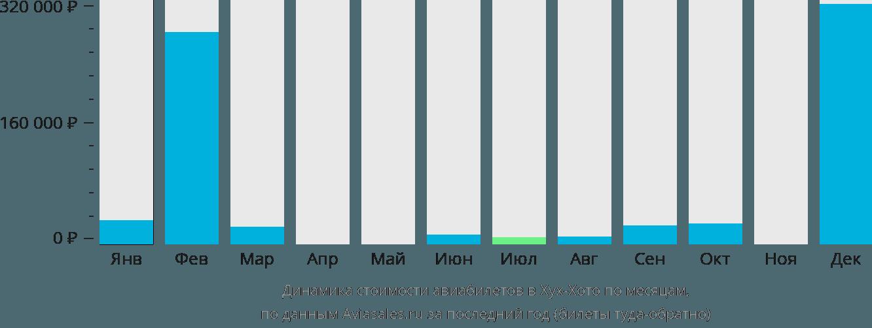 Динамика стоимости авиабилетов в Хух-Хото по месяцам