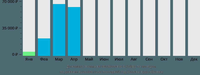 Динамика стоимости авиабилетов в Хайфу по месяцам