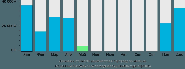 Динамика стоимости авиабилетов в Хартфорд по месяцам
