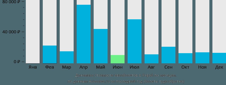 Динамика стоимости авиабилетов Луонгаг по месяцам