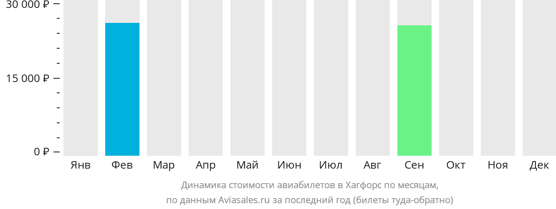 Динамика стоимости авиабилетов в Хагфорс по месяцам