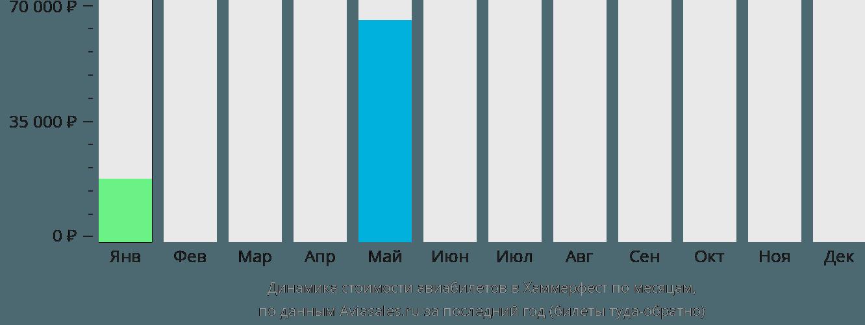 Динамика стоимости авиабилетов в Хаммерфест по месяцам