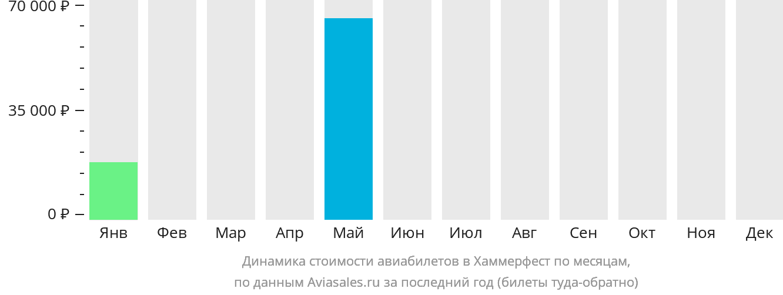 Динамика стоимости авиабилетов Хаммерфест по месяцам