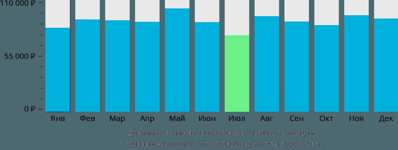 Динамика стоимости авиабилетов в Харгейсу по месяцам