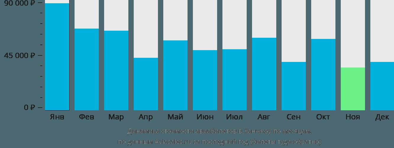 Динамика стоимости авиабилетов в Ханчжоу по месяцам