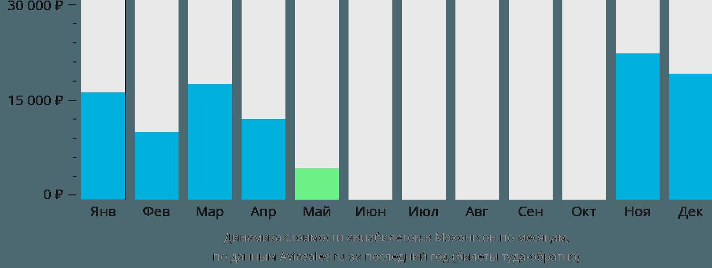 Динамика стоимости авиабилетов в Мэхонгсон по месяцам