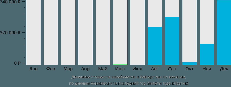 Динамика стоимости авиабилетов Хагерстаун по месяцам