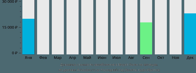 Динамика стоимости авиабилетов в Маунт-Хаген по месяцам