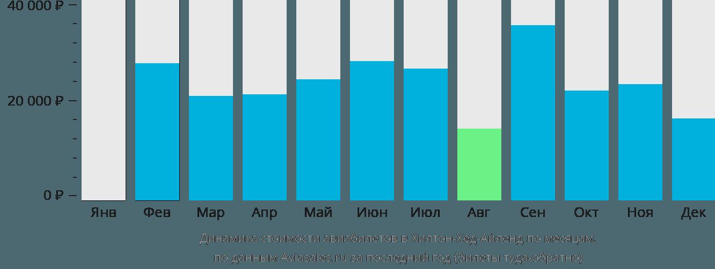Динамика стоимости авиабилетов в Хилтон-Хед-Айленд по месяцам