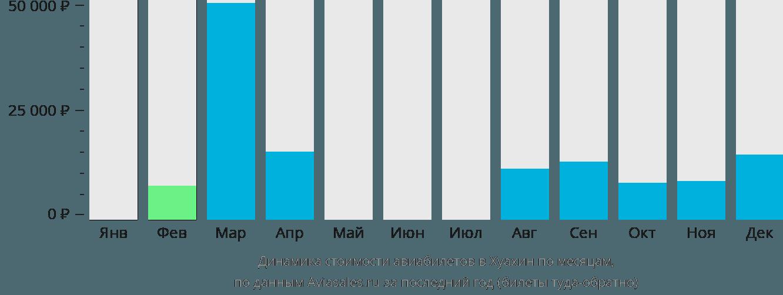 Динамика стоимости авиабилетов в Хуа-Хин по месяцам