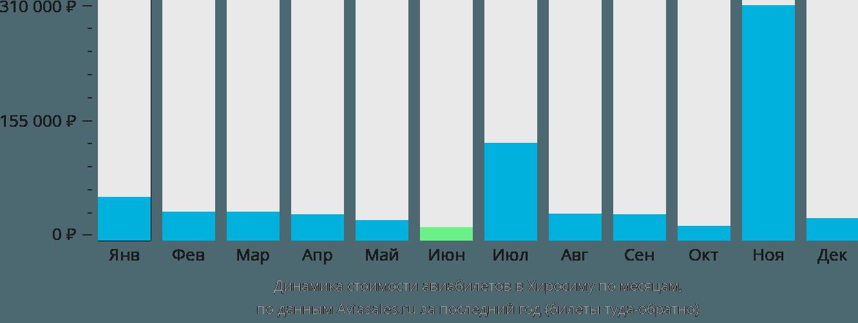 Динамика стоимости авиабилетов в Хиросиму по месяцам