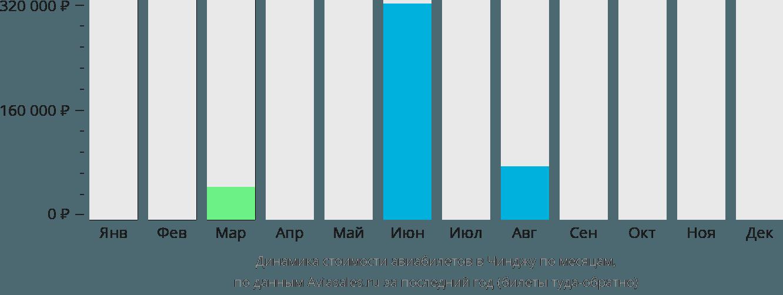 Динамика стоимости авиабилетов в Чинджу по месяцам