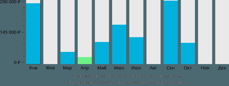 Динамика стоимости авиабилетов в Хониару по месяцам