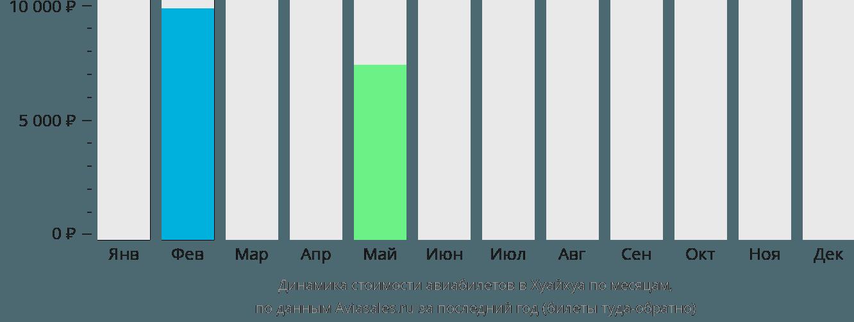 Динамика стоимости авиабилетов в Хуайхуа по месяцам