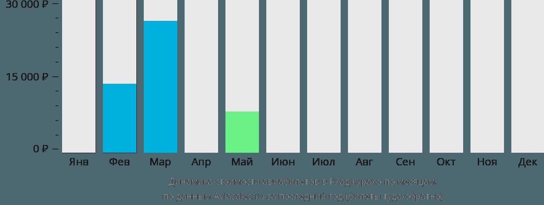 Динамика стоимости авиабилетов Хаджурахо по месяцам