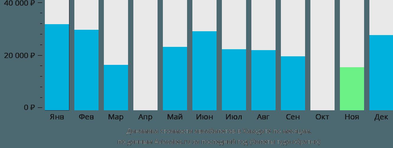 Динамика стоимости авиабилетов в Хакодате по месяцам