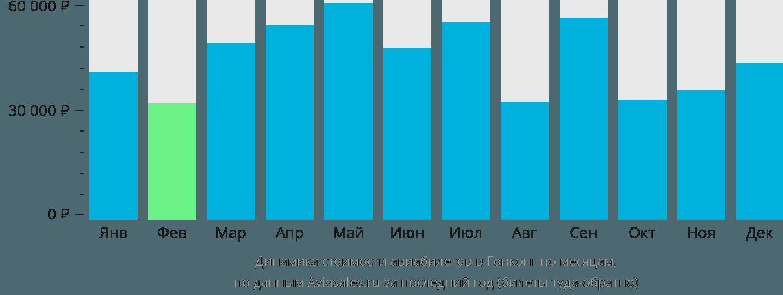 Динамика стоимости авиабилетов в Гонконг по месяцам