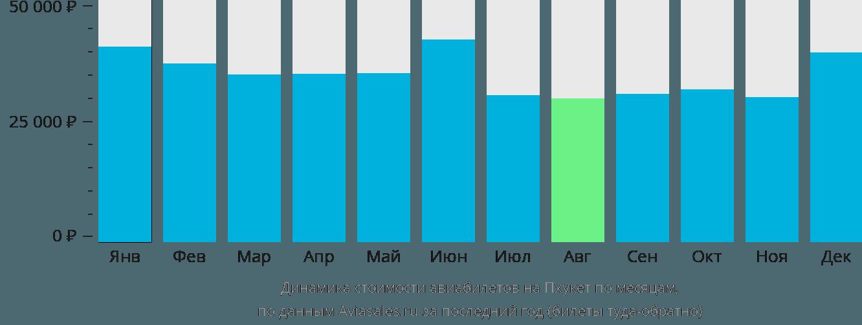 Динамика стоимости авиабилетов на Пхукет по месяцам