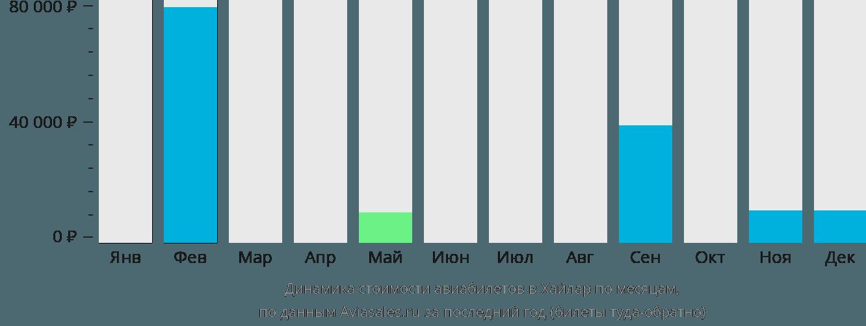 Динамика стоимости авиабилетов Хайлар по месяцам