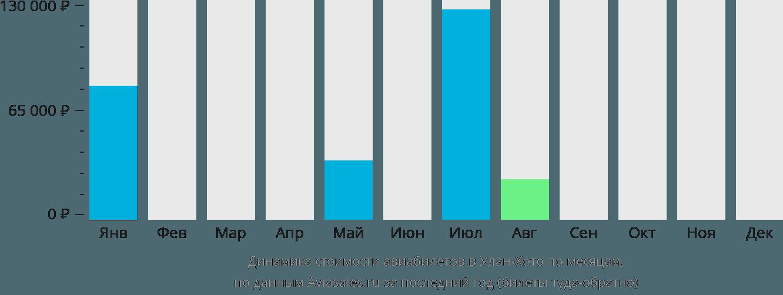 Динамика стоимости авиабилетов в Улан-Хото по месяцам