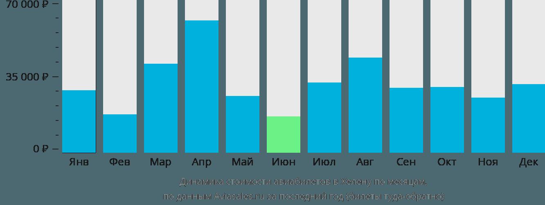 Динамика стоимости авиабилетов в Хелену по месяцам