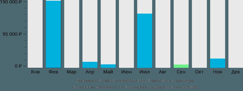 Динамика стоимости авиабилетов в Гамильтон по месяцам
