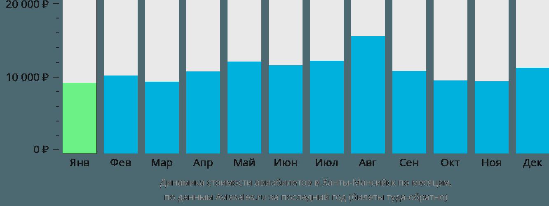 Динамика стоимости авиабилетов в Ханты-Мансийск по месяцам