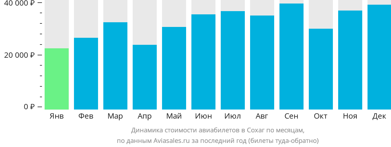 Динамика стоимости авиабилетов в Сохаг по месяцам