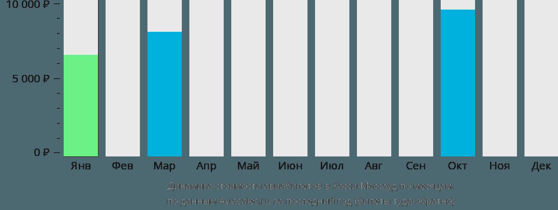 Динамика стоимости авиабилетов в Хасси-Мессауд по месяцам
