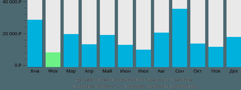 Динамика стоимости авиабилетов в Эрмосильо по месяцам