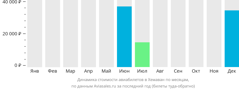 Динамика стоимости авиабилетов Хемаван по месяцам