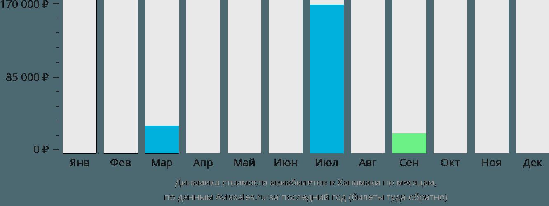 Динамика стоимости авиабилетов в Ханамаки по месяцам