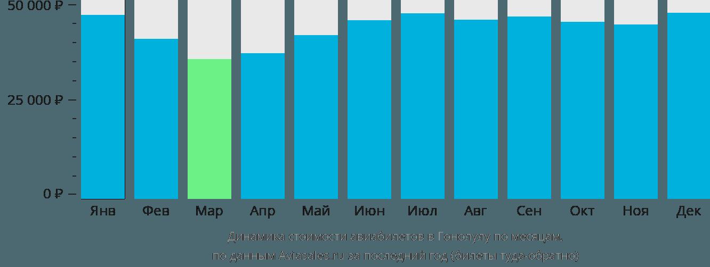 Динамика стоимости авиабилетов в Гонолулу по месяцам