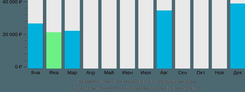 Динамика стоимости авиабилетов в Эль-Хуфуф по месяцам