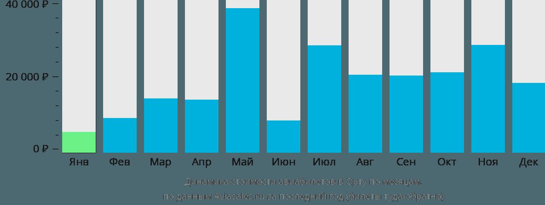 Динамика стоимости авиабилетов Хорта по месяцам
