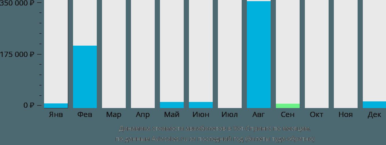 Динамика стоимости авиабилетов Хот Спрингс по месяцам