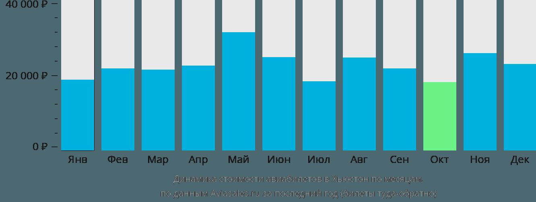 Динамика стоимости авиабилетов в Хьюстон по месяцам