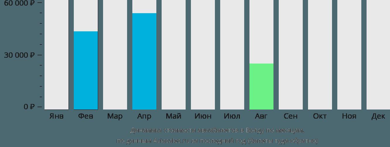 Динамика стоимости авиабилетов в Волду по месяцам