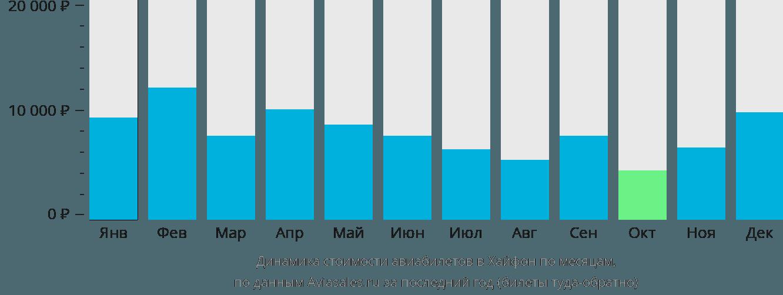 Динамика стоимости авиабилетов в Хайфон по месяцам