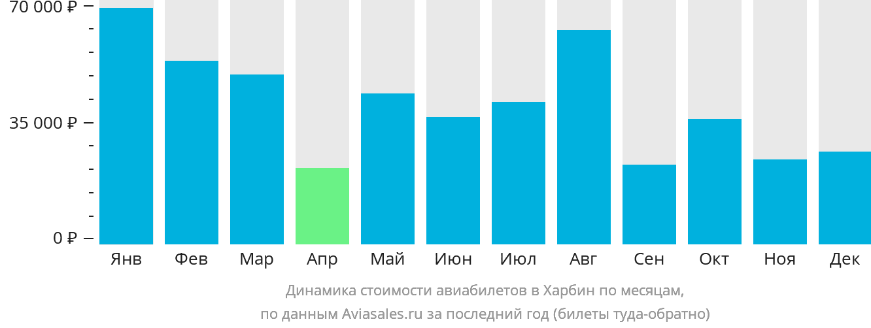 Динамика стоимости авиабилетов в Харбин по месяцам