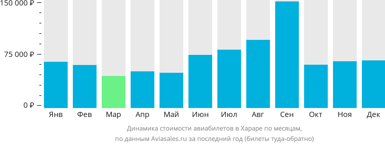 Динамика стоимости авиабилетов в Хараре по месяцам