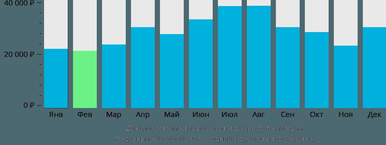 Динамика стоимости авиабилетов в Хургаду по месяцам