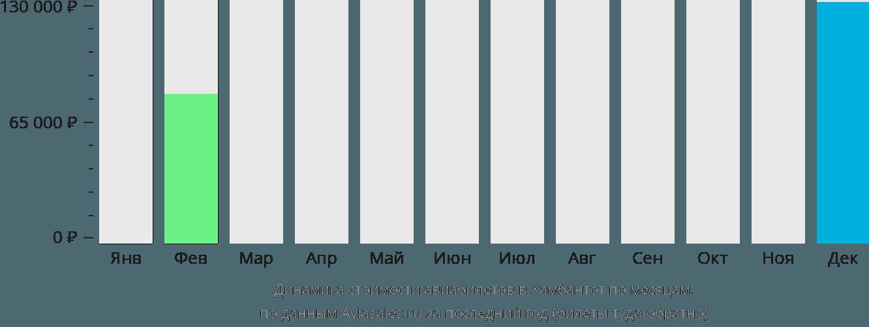 Динамика стоимости авиабилетов в Хамбантот по месяцам