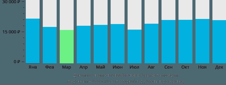 Динамика стоимости авиабилетов в Харьков по месяцам