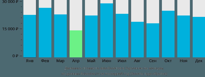 Динамика стоимости авиабилетов в Харлинген по месяцам