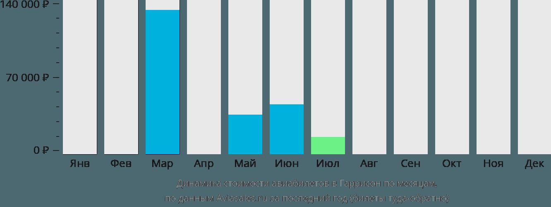 Динамика стоимости авиабилетов в Гаррисон по месяцам