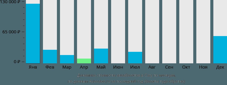 Динамика стоимости авиабилетов в Сагу по месяцам