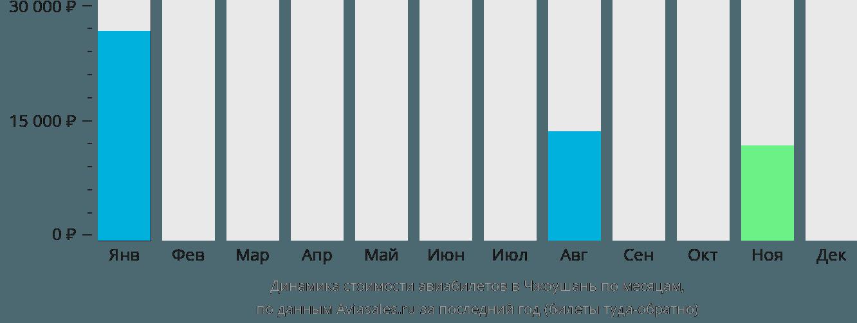 Динамика стоимости авиабилетов в Чжоушань по месяцам