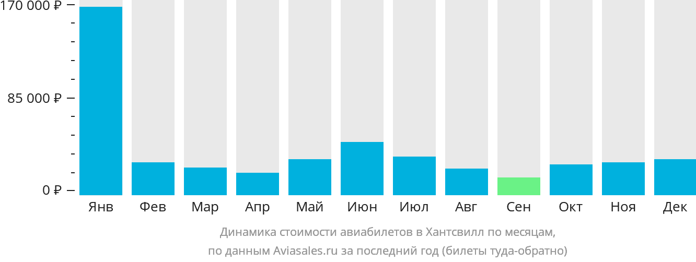 Динамика стоимости авиабилетов в Хантсвилл по месяцам