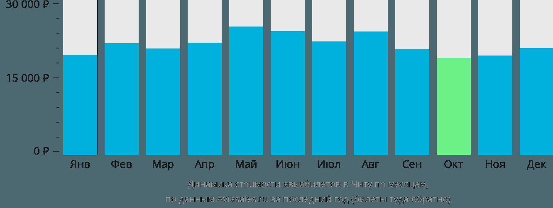 Динамика стоимости авиабилетов в Читу по месяцам